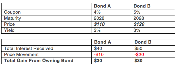 Before You Buy That High Coupon Bond Macroview Investment